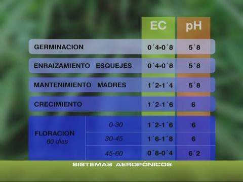 Tabela Ph E EC