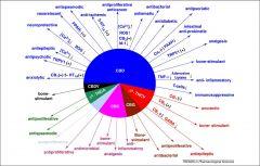 farmacodinamica canabinoides