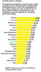 drugs ranked