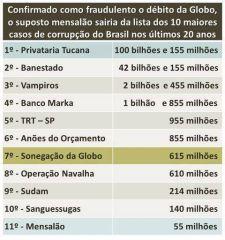 Rede Grobo e dinheiro público.