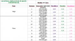 Tabela GH Flora Series para côco - convertida em ML por Litro