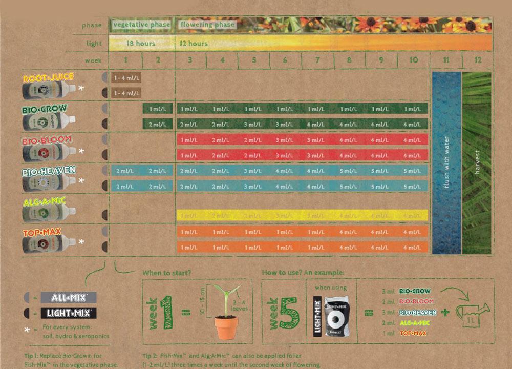 biobizz-grow-schedule 29.jpg