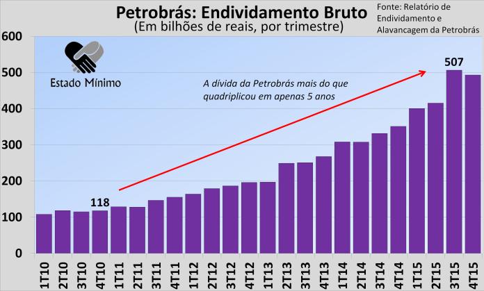 endividamento-da-Petrobras1.png.dcf8928f5b04cd764075b7b809f931cd.png
