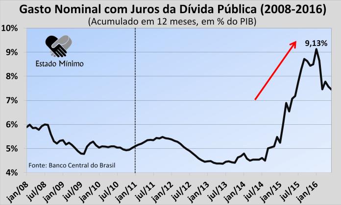 juros-nominais-11.png.60437930d0d971a019c898ba60ed2d59.png