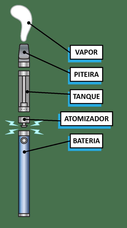Vaporizador de ervas - Funcionamento