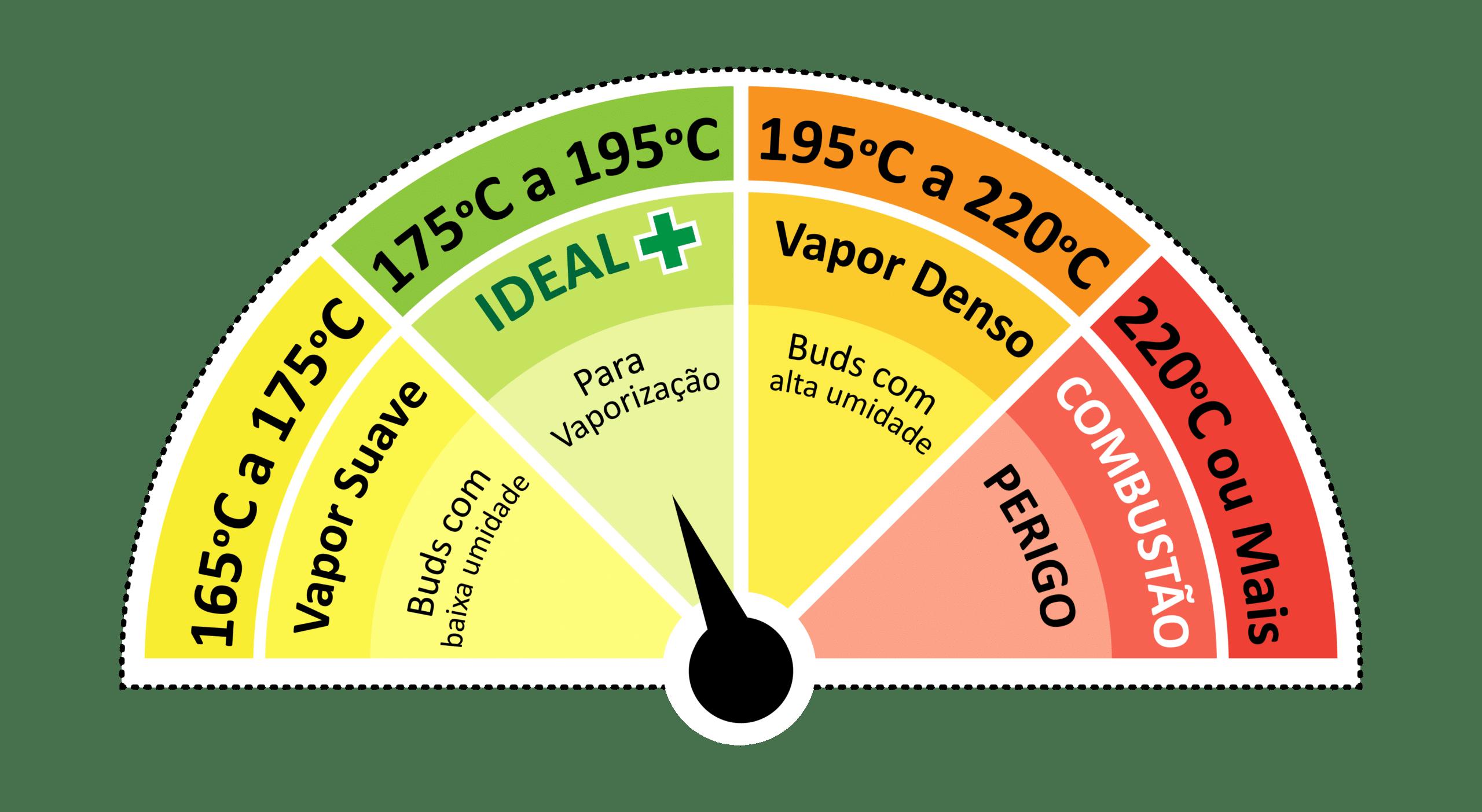 Vaporizador de Ervas - Temperatura ideal para vaporizar